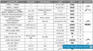 معرفی تگ های زبان HTML
