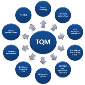 مدیریت کیفیت جامع پروژه TQM – مقاله آماده